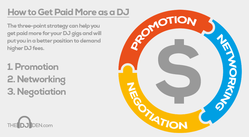 Demand higher fees as a DJ
