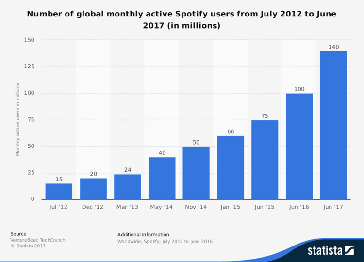 Spotify usage statistics from statista.com